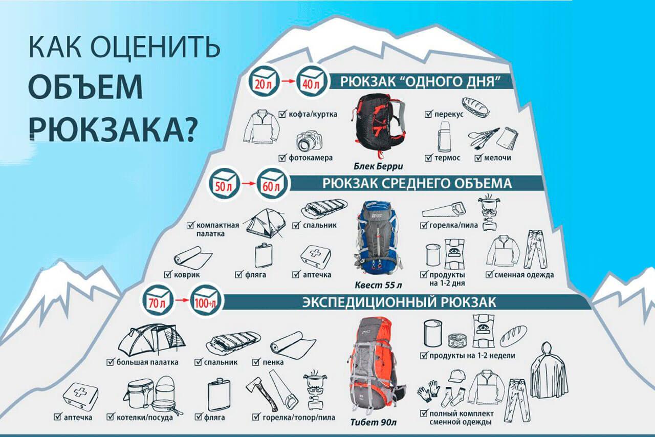 Какой нужен объем рюкзака для похода?